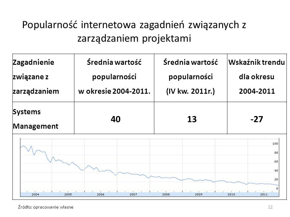 Popularność internetowa zagadnień związanych z zarządzaniem projektami Zagadnienie związane z zarządzaniem Średnia wartość popularności w okresie 2004