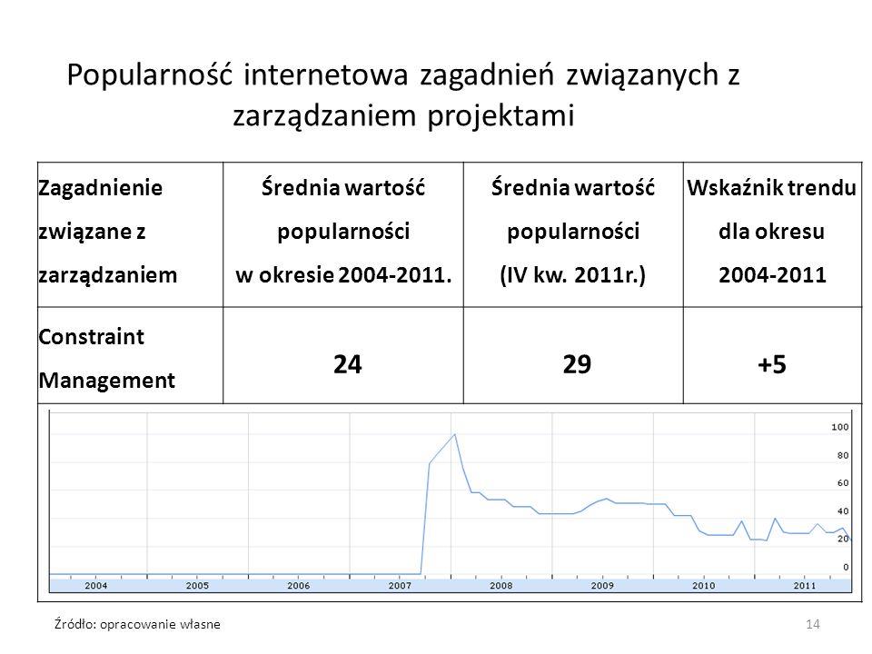 Popularność internetowa zagadnień związanych z zarządzaniem projektami Zagadnienie związane z zarządzaniem Średnia wartość popularności w okresie 2004-2011.