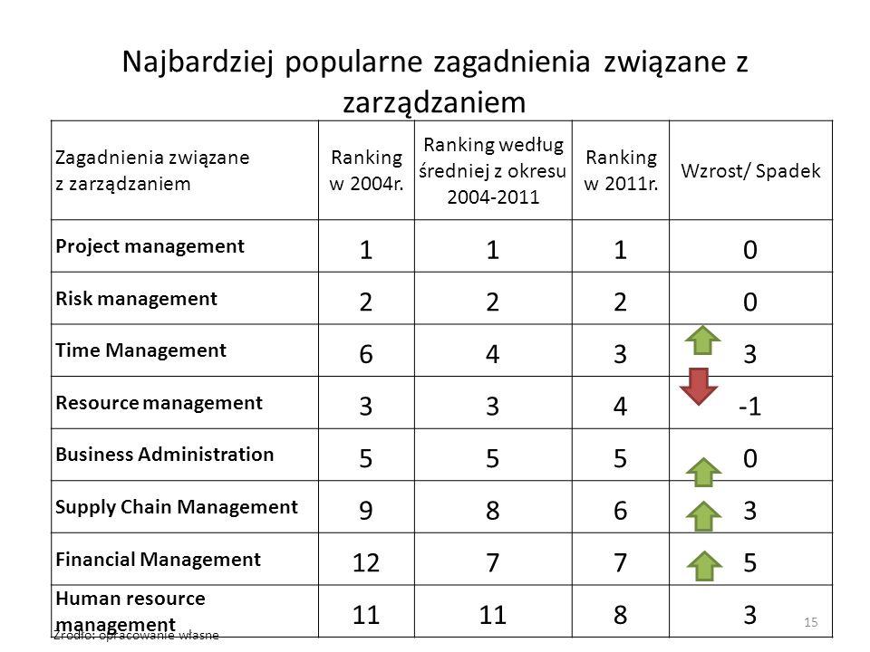 Najbardziej popularne zagadnienia związane z zarządzaniem Zagadnienia związane z zarządzaniem Ranking w 2004r. Ranking według średniej z okresu 2004-2