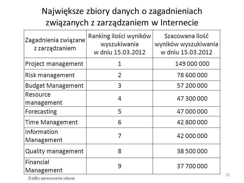Największe zbiory danych o zagadnieniach związanych z zarządzaniem w Internecie Zagadnienia związane z zarządzaniem Ranking ilości wyników wyszukiwania w dniu 15.03.2012 Szacowana ilość wyników wyszukiwania w dniu 15.03.2012 Project management1149 000 000 Risk management278 600 000 Budget Management357 200 000 Resource management 447 300 000 Forecasting547 000 000 Time Management642 800 000 Information Management 742 000 000 Quality management838 500 000 Financial Management 937 700 000 16 Źródło: opracowanie własne