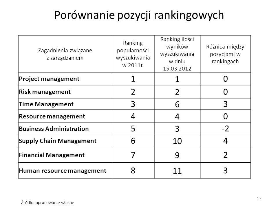 Porównanie pozycji rankingowych Zagadnienia związane z zarządzaniem Ranking popularności wyszukiwania w 2011r. Ranking ilości wyników wyszukiwania w d