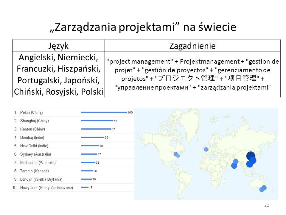 Zarządzania projektami na świecie 22 JęzykZagadnienie Angielski, Niemiecki, Francuzki, Hiszpański, Portugalski, Japoński, Chiński, Rosyjski, Polski project management + Projektmanagement + gestion de projet + gestión de proyectos + gerenciamento de projetos + + + управление проектами + zarządzania projektami