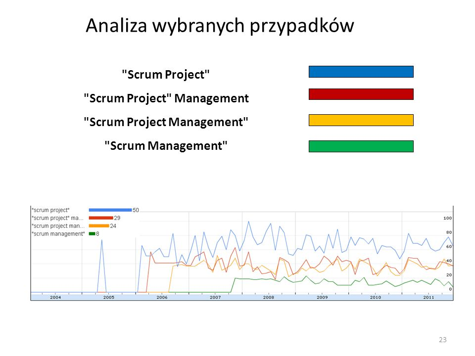 Analiza wybranych przypadków 23 Scrum Project Scrum Project Management Scrum Project Management Scrum Management