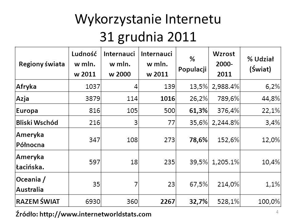 Wykorzystanie Internetu 31 grudnia 2011 Źródło: http://www.internetworldstats.com 4 Regiony świata Ludność w mln. w 2011 Internauci w mln. w 2000 Inte