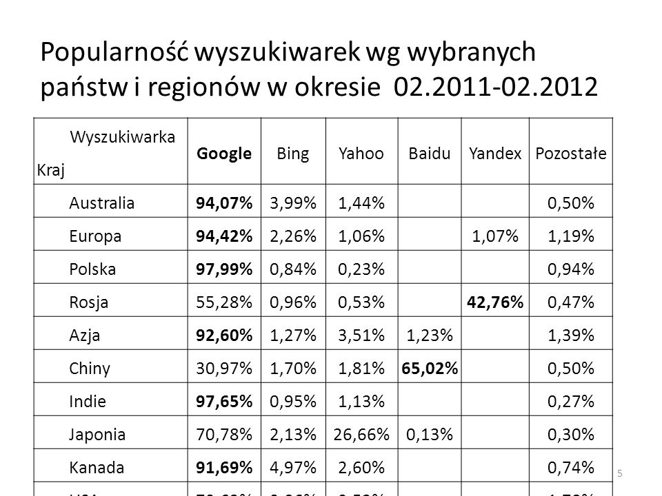 Popularność wyszukiwarek wg wybranych państw i regionów w okresie 02.2011-02.2012 Wyszukiwarka Kraj GoogleBingYahooBaiduYandexPozostałe Australia94,07%3,99%1,44% 0,50% Europa94,42%2,26%1,06% 1,07%1,19% Polska97,99%0,84%0,23% 0,94% Rosja55,28%0,96%0,53% 42,76%0,47% Azja92,60%1,27%3,51%1,23% 1,39% Chiny30,97%1,70%1,81%65,02% 0,50% Indie97,65%0,95%1,13% 0,27% Japonia70,78%2,13%26,66%0,13% 0,30% Kanada91,69%4,97%2,60% 0,74% USA79,63%9,06%9,53% 1,78% 5