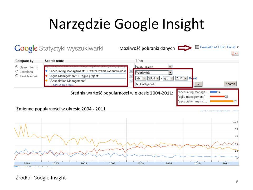 Narzędzie Google Insight 9 Źródło: Google Insight
