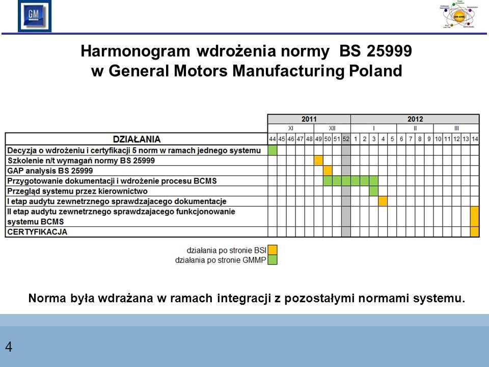 4 Harmonogram wdrożenia normy BS 25999 w General Motors Manufacturing Poland Norma była wdrażana w ramach integracji z pozostałymi normami systemu.