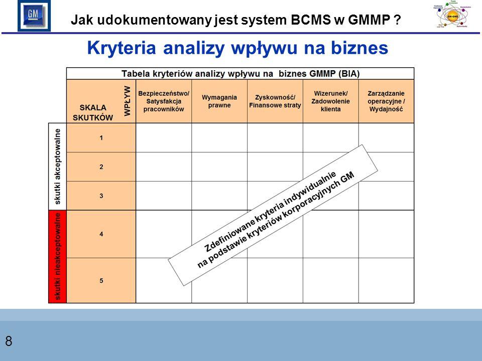 8 Kryteria analizy wpływu na biznes Jak udokumentowany jest system BCMS w GMMP ?