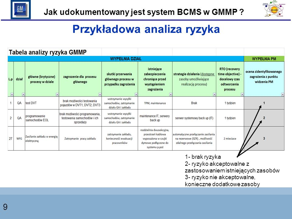 9 Przykładowa analiza ryzyka 1- brak ryzyka 2- ryzyko akceptowalne z zastosowaniem istniejących zasobów 3- ryzyko nie akceptowalne, konieczne dodatkowe zasoby Jak udokumentowany jest system BCMS w GMMP ?