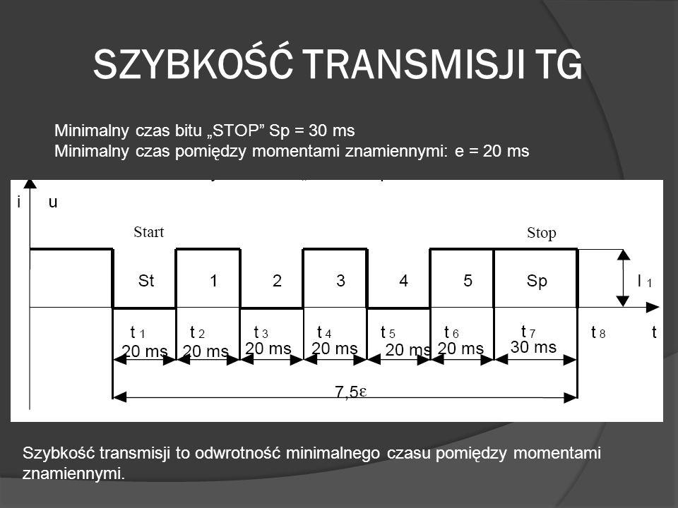 SZYBKOŚĆ TRANSMISJI TG Minimalny czas bitu STOP Sp = 30 ms Minimalny czas pomiędzy momentami znamiennymi: e = 20 ms Szybkość transmisji to odwrotność