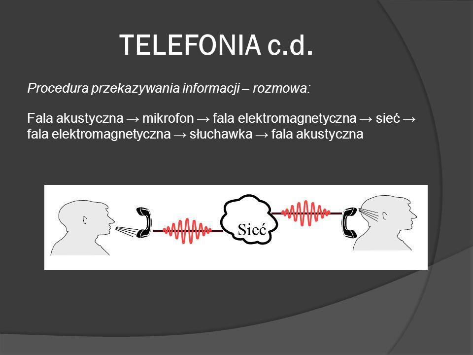 TELEFONIA c.d. Procedura przekazywania informacji – rozmowa: Fala akustyczna mikrofon fala elektromagnetyczna sieć fala elektromagnetyczna słuchawka f