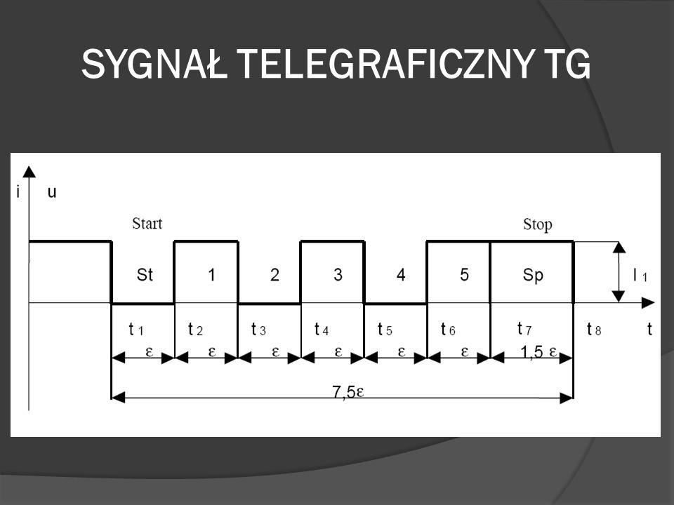 SZYBKOŚĆ TRANSMISJI TG Minimalny czas bitu STOP Sp = 30 ms Minimalny czas pomiędzy momentami znamiennymi: e = 20 ms Szybkość transmisji to odwrotność minimalnego czasu pomiędzy momentami znamiennymi.