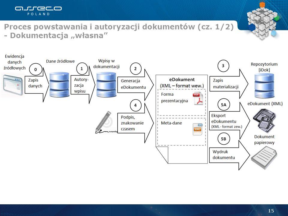 Gromadzenie danych źródłowych Autoryzacja danych źródłowych Tworzenie i autoryzacja dokumentacji Przechowywanie dokumentacji Udostępnianie dokumentacj