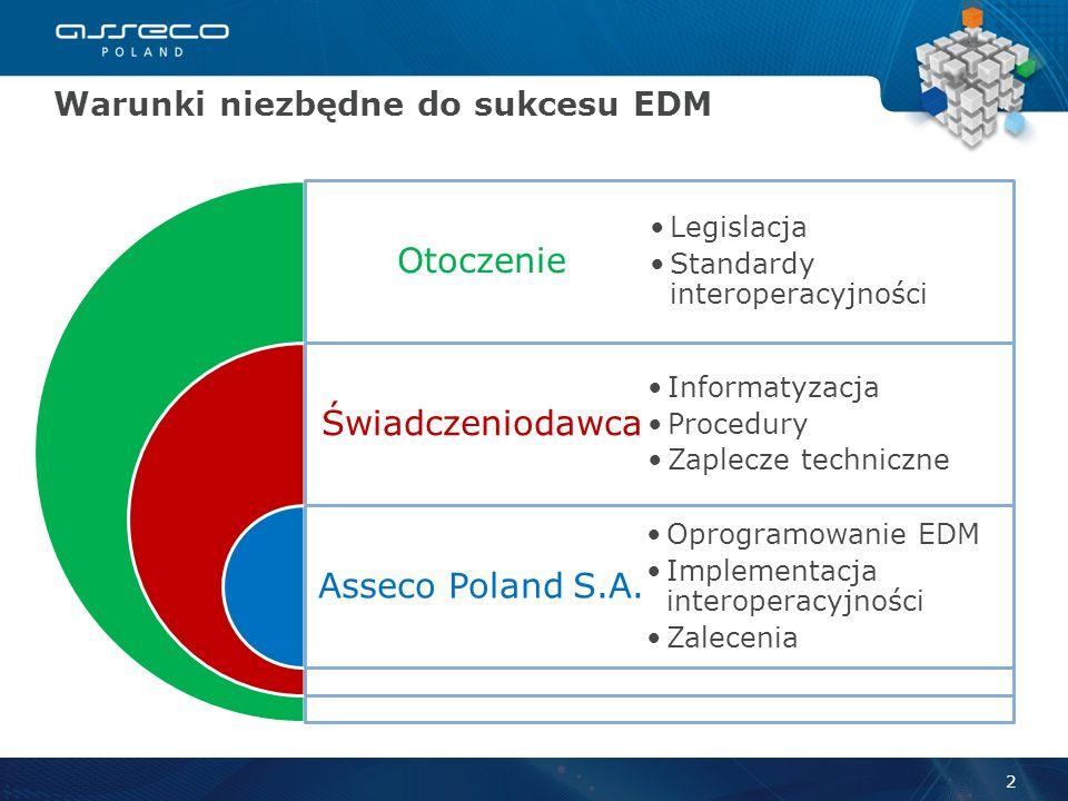 Warunki niezbędne do sukcesu EDM 2 Otoczenie Świadczeniodawca Asseco Poland S.A.