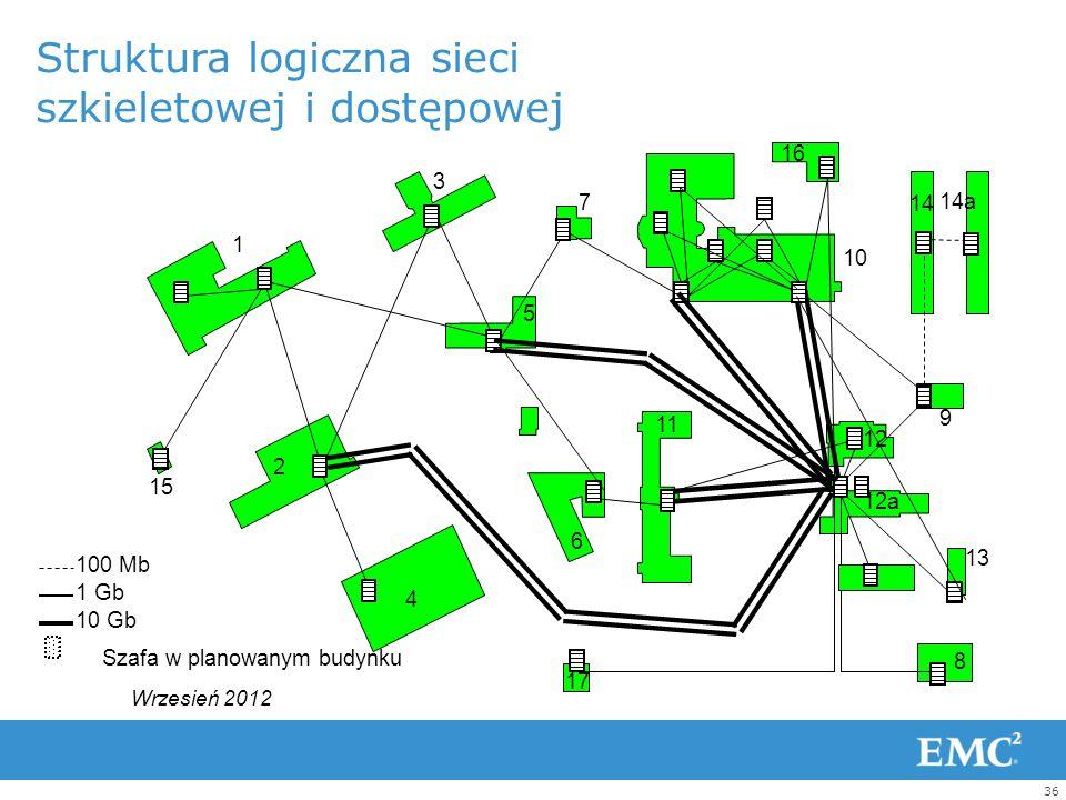 35 Sieć komputerowa – kampusowa: teleinformatyczny krwiobieg szpitala 20 lokalizacji 26 węzłów sieciowych Wrzesień 2012