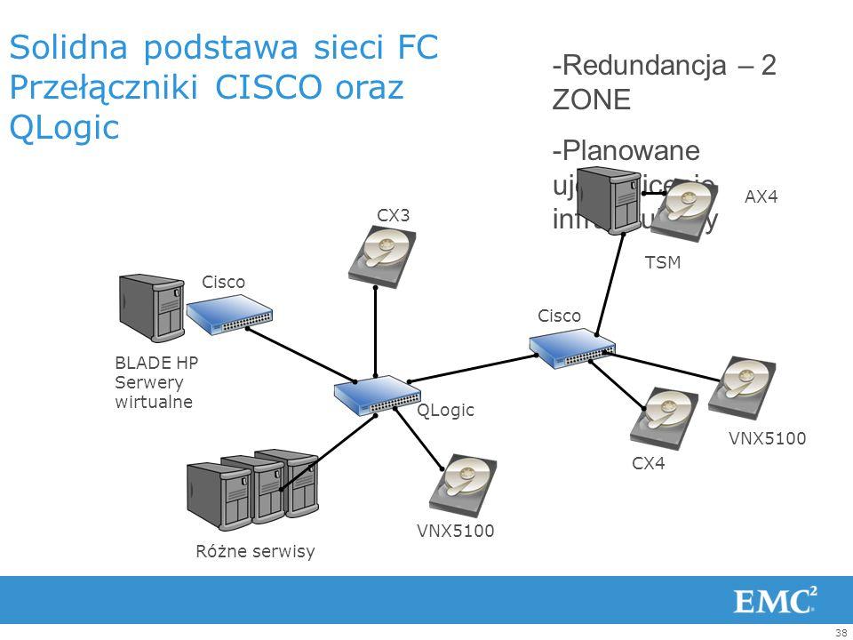 37 1 5 3 10 2 4 6 7 12 13 15 16 11 9 8 17 12a Struktura logiczna sieci Fiber Channel Wrzesień 2012 VNX5100 CX3 - migrowane VNX5100 - planowane CX4 - m