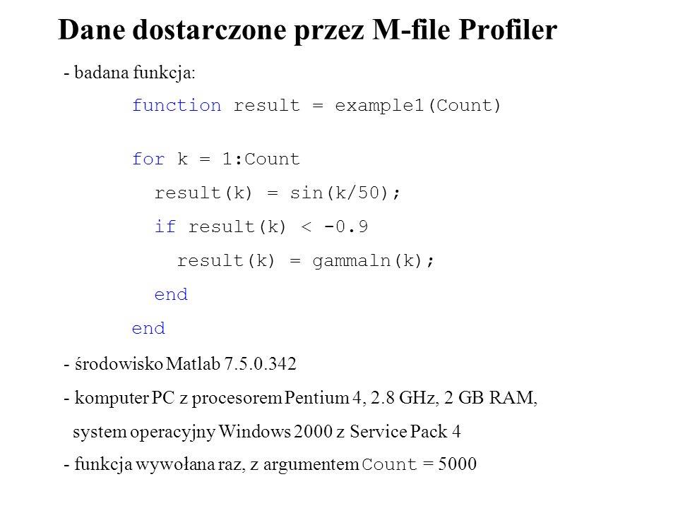 Dane dostarczone przez M-file Profiler - badana funkcja: function result = example1(Count) for k = 1:Count result(k) = sin(k/50); if result(k) < -0.9