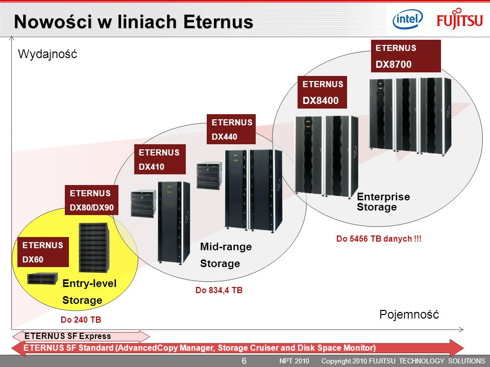 Mid-range Storage Enterprise Storage ETERNUS DX410 ETERNUS DX440 ETERNUS DX8400 ETERNUS DX8700 ETERNUS DX80/DX90 ETERNUS DX60 Entry-level Storage Pojemność Wydajność Do 240 TB Do 834,4 TB Do 5456 TB danych !!.
