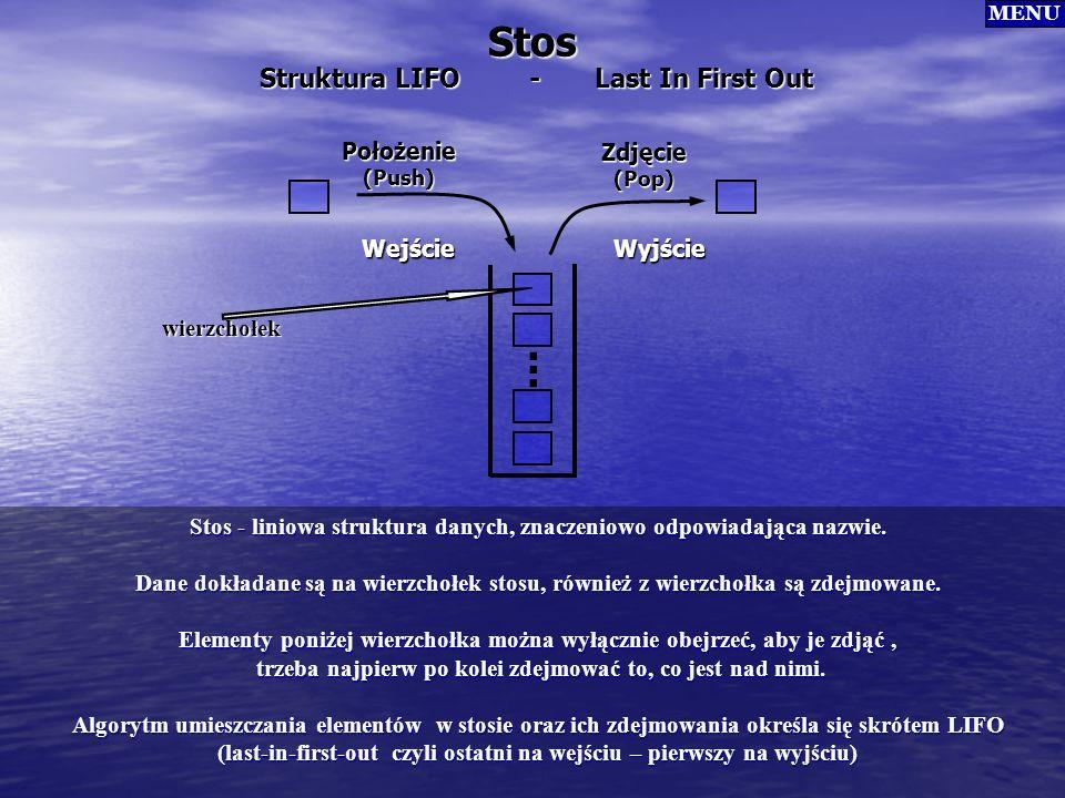 Stos Położenie(Push) Zdjęcie(Pop) WyjścieWejście. Struktura LIFO - Last In First Out.. Stos - liniowa struktura danych, znaczeniowo odpowiadająca nazw
