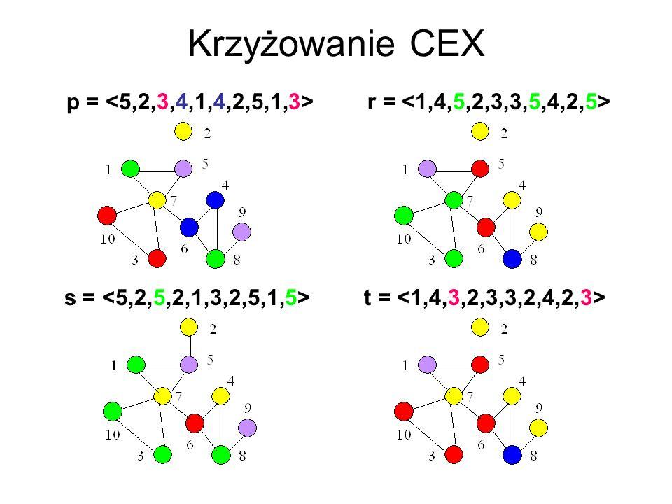 Krzyżowanie CEX p = r = s = t =