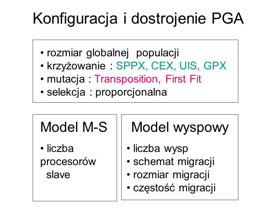 rozmiar globalnej populacji krzyżowanie : SPPX, CEX, UIS, GPX mutacja : Transposition, First Fit selekcja : proporcjonalna Model M-S liczba wysp schem