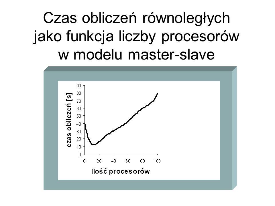 Czas obliczeń równoległych jako funkcja liczby procesorów w modelu master-slave