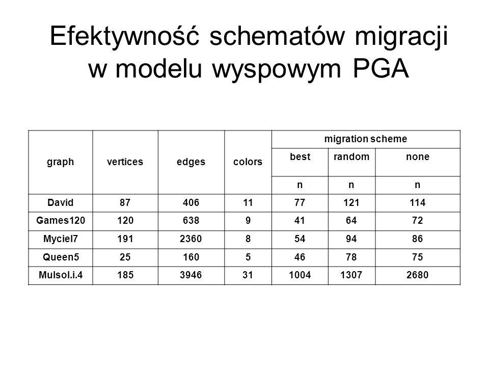 Efektywność schematów migracji w modelu wyspowym PGA graphverticesedgescolors migration scheme bestrandomnone nnn David874061177121114 Games1201206389