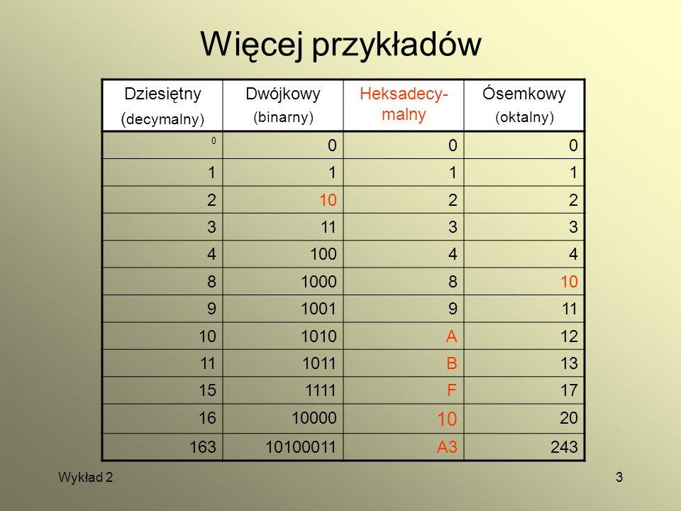 Wykład 23 Więcej przykładów Dziesiętny ( decymalny) Dwójkowy (binarny) Heksadecy- malny Ósemkowy (oktalny) 0 000 1111 21022 31133 410044 81000810 9100