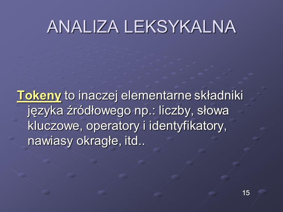 ANALIZA LEKSYKALNA Tokeny to inaczej elementarne składniki języka źródłowego np.: liczby, słowa kluczowe, operatory i identyfikatory, nawiasy okragłe, itd..