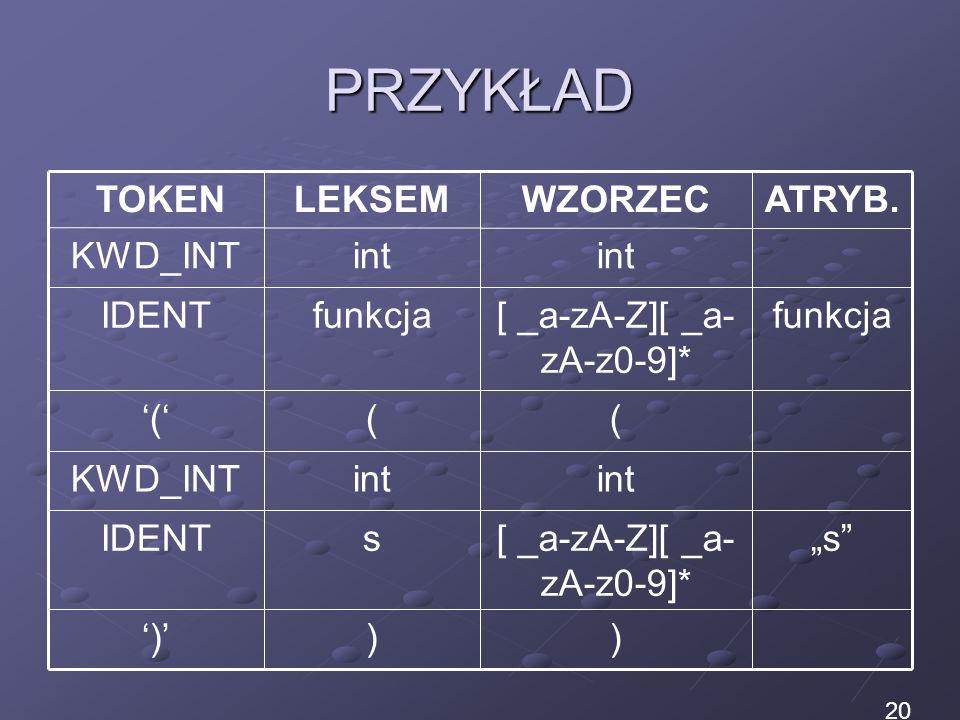 PRZYKŁAD ))) s[ _a-zA-Z][ _a- zA-z0-9]* sIDENT int KWD_INT ((( funkcja[ _a-zA-Z][ _a- zA-z0-9]* funkcjaIDENT int KWD_INT ATRYB.WZORZECLEKSEM TOKEN 20