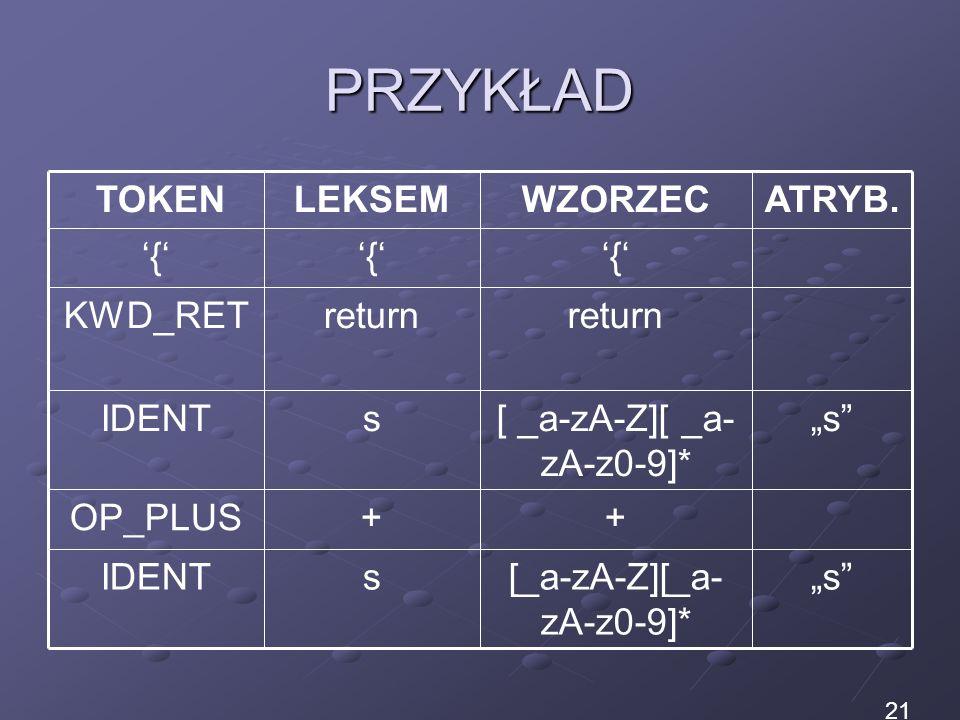 PRZYKŁAD s[_a-zA-Z][_a- zA-z0-9]* sIDENT s[ _a-zA-Z][ _a- zA-z0-9]* sIDENT ++OP_PLUS return KWD_RET {{{ ATRYB.WZORZECLEKSEM TOKEN 21