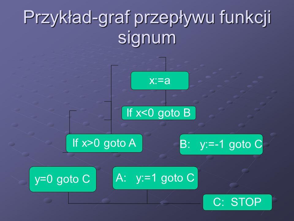 Przykład-graf przepływu funkcji signum x:=a If x<0 goto B If x>0 goto A B: y:=-1 goto C y=0 goto C A: y:=1 goto C C: STOP