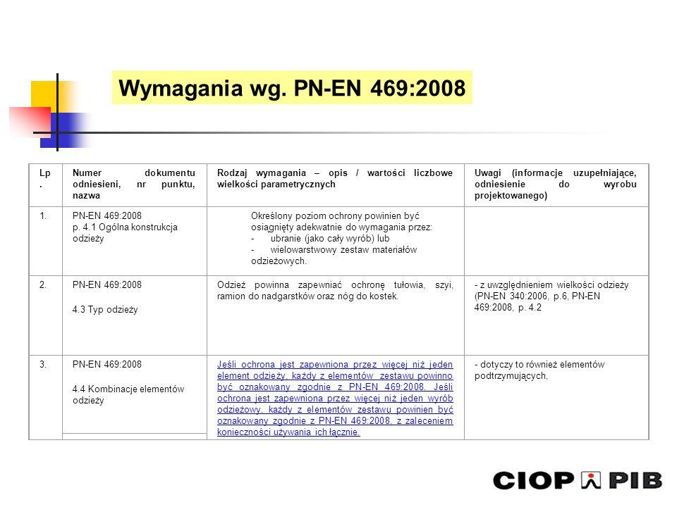 Lp. Numer dokumentu odniesieni, nr punktu, nazwa Rodzaj wymagania – opis / wartości liczbowe wielkości parametrycznych Uwagi (informacje uzupełniające