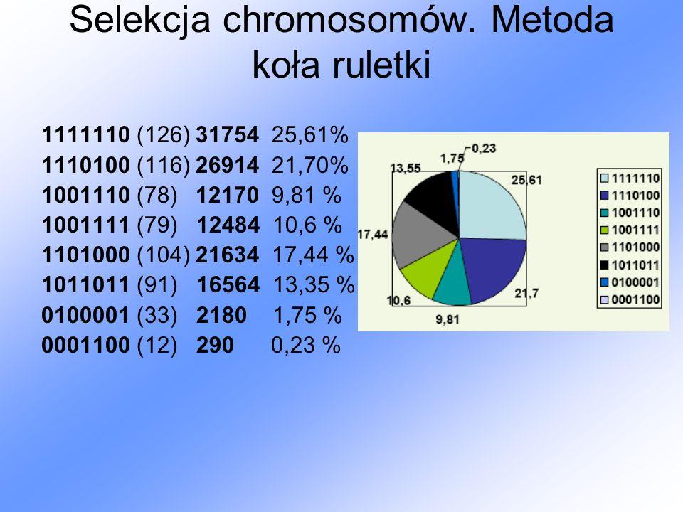 Selekcja chromosomów. Metoda koła ruletki 1111110 (126) 31754 25,61% 1110100 (116) 26914 21,70% 1001110 (78) 12170 9,81 % 1001111 (79) 12484 10,6 % 11