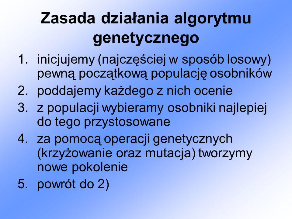 Zasada działania algorytmu genetycznego 1.inicjujemy (najczęściej w sposób losowy) pewną początkową populację osobników 2.poddajemy każdego z nich ocenie 3.z populacji wybieramy osobniki najlepiej do tego przystosowane 4.za pomocą operacji genetycznych (krzyżowanie oraz mutacja) tworzymy nowe pokolenie 5.powrót do 2)