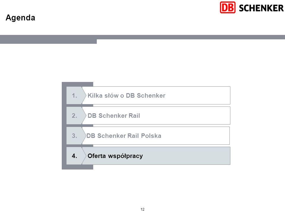 12 Agenda Oferta współpracy Kilka słów o DB Schenker DB Schenker Rail Polska DB Schenker Rail 4.4. 1.1. 2.2. 3.3.