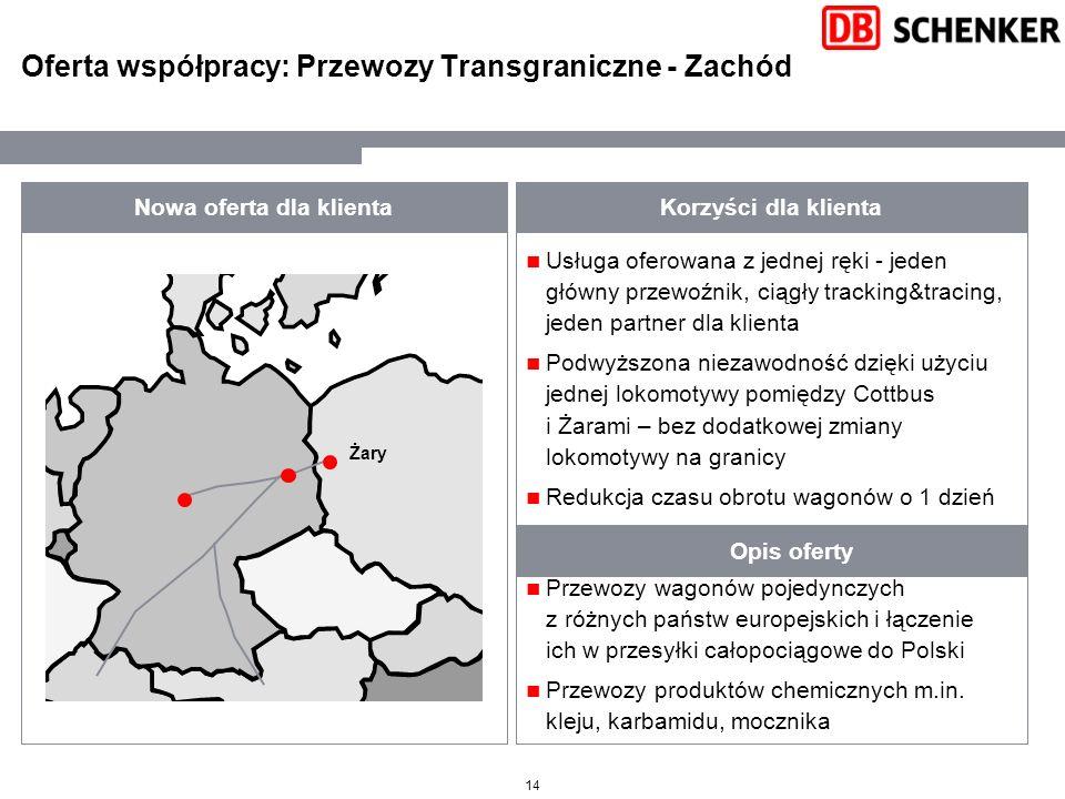 14 Oferta współpracy: Przewozy Transgraniczne - Zachód Nowa oferta dla klienta Opis oferty Korzyści dla klienta Przewozy wagonów pojedynczych z różnyc