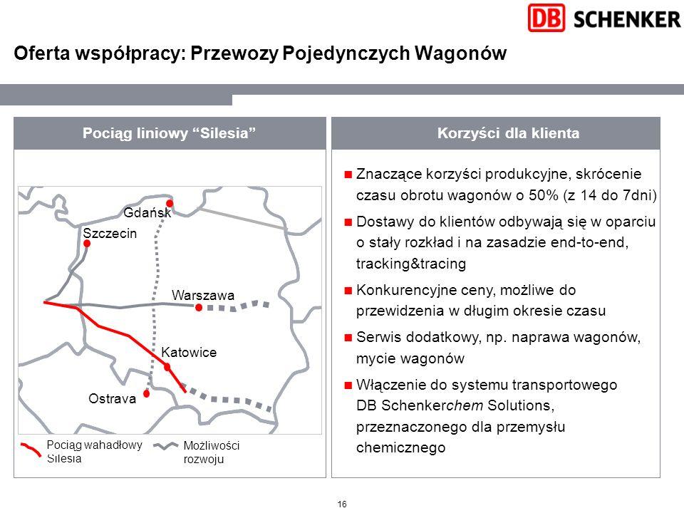 16 Oferta współpracy: Przewozy Pojedynczych Wagonów Pociąg liniowy Silesia Ostrava Katowice Warszawa Gdańsk Szczecin Korzyści dla klienta Shuttletrain