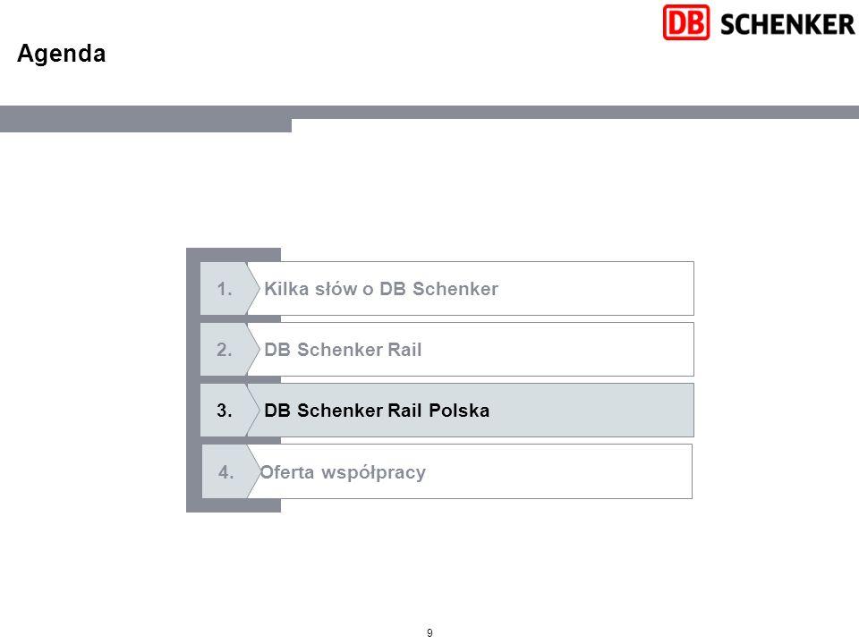 9 Agenda DB Schenker Rail Polska Kilka słów o DB Schenker Oferta współpracy DB Schenker Rail 3.3. 1.1. 2.2. 4.4.