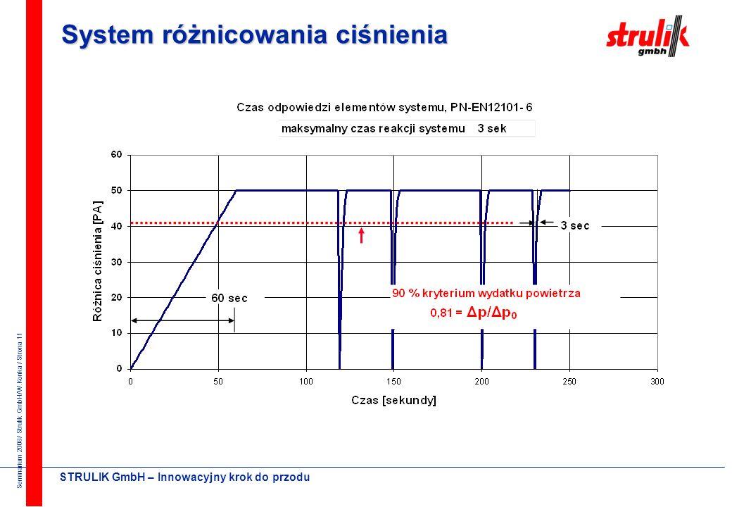 Seminarium 2008/ Strulik GmbH/W.Konka / Strona 10 STRULIK GmbH – Innowacyjny krok do przodu norma PN-EN 12101-6 0,75 m/s - prędkość powietrza w przekr