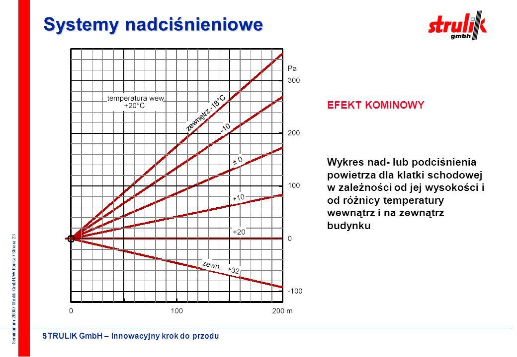 Seminarium 2008/ Strulik GmbH/W.Konka / Strona 22 STRULIK GmbH – Innowacyjny krok do przodu Systemy nadciśnieniowe - zagrożenia ZALECENIA NORMY – wpły