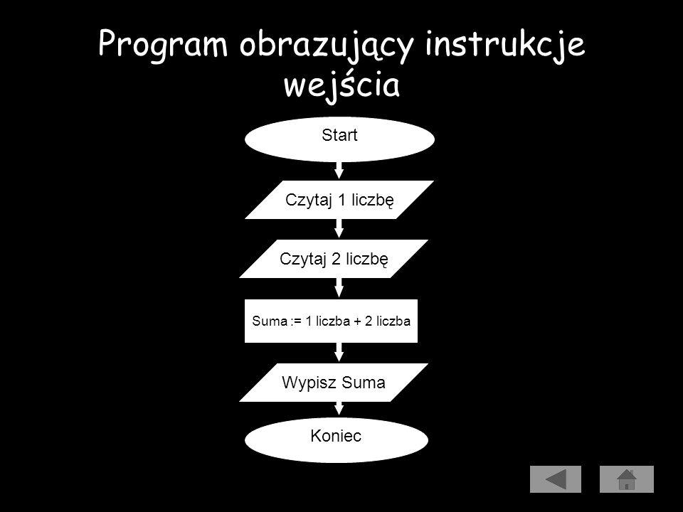 Instrukcje wejścia (read i readln) Program wczytuje dwie liczby i wypisuje ich sumę. Algorytm Kod źródłowy Uruchomienie programu