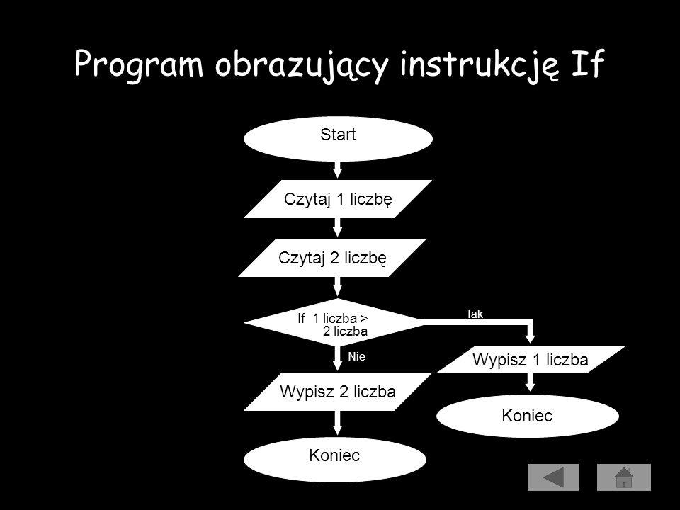 Program obrazujący instrukcję If Program Warunek; { Program wczytuje dwie liczby i wypisuje największą z nich. } Var Liczba1, Liczba2 : Integer; Begin