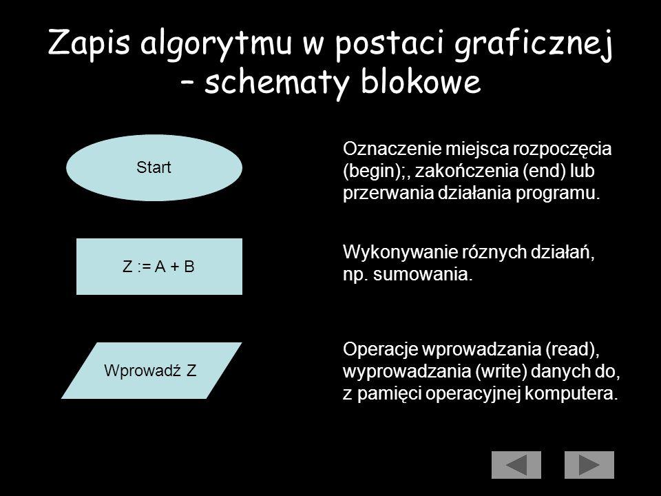 Zapis algorytmu w postaci graficznej – schematy blokowe Sposoby rozwiązania zadań, czyli algorytmy, można prezentować w postaci graficznej jako schema