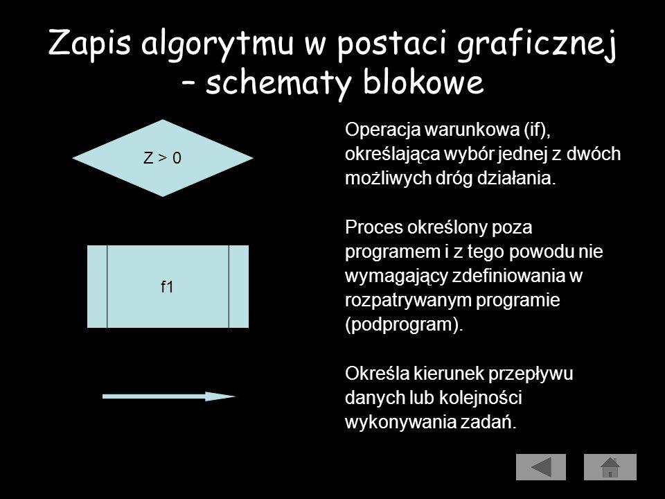 Zapis algorytmu w postaci graficznej – schematy blokowe Oznaczenie miejsca rozpoczęcia (begin);, zakończenia (end) lub przerwania działania programu.
