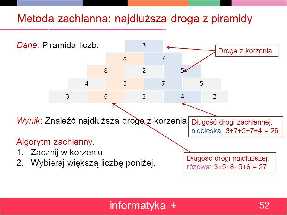 Metoda zachłanna: najdłuższa droga z piramidy Dane: Piramida liczb: Wynik: Znaleźć najdłuższą drogę z korzenia Algorytm zachłanny. 1.Zacznij w korzeni