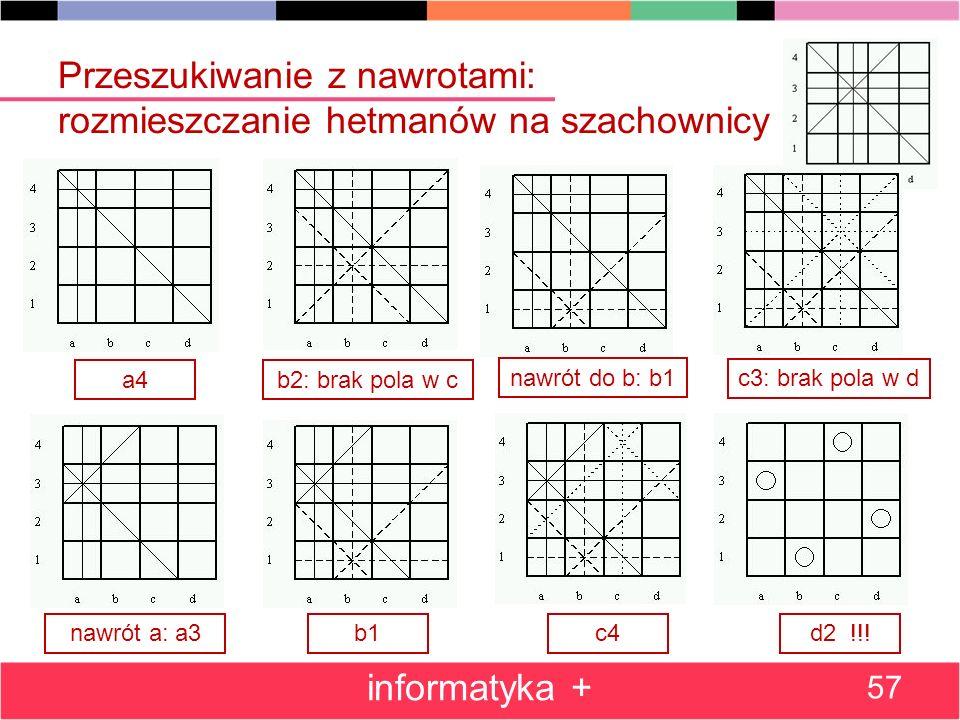 Przeszukiwanie z nawrotami: rozmieszczanie hetmanów na szachownicy informatyka + 57 a4b2: brak pola w c d2 !!!c4b1nawrót a: a3 c3: brak pola w d nawró