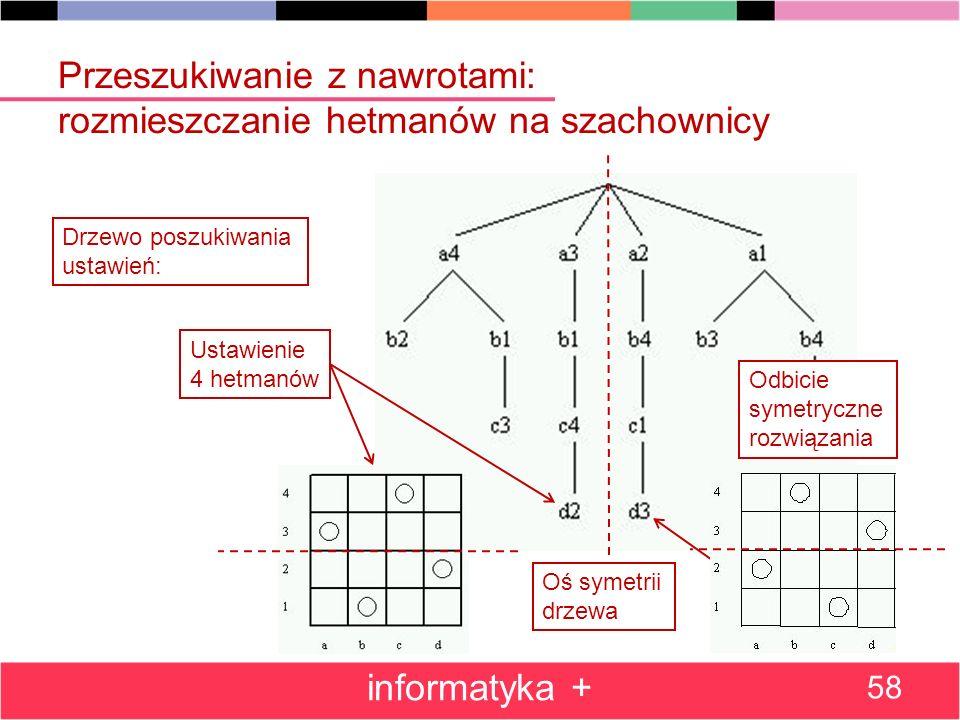 Przeszukiwanie z nawrotami: rozmieszczanie hetmanów na szachownicy informatyka + 58 Drzewo poszukiwania ustawień: Ustawienie 4 hetmanów Oś symetrii dr