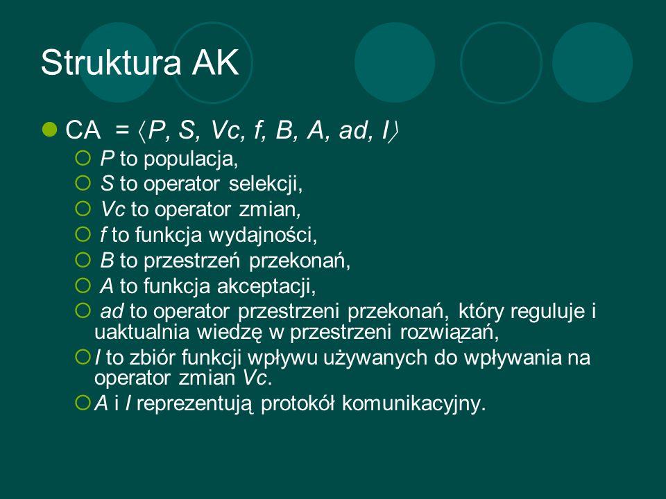 Struktura AK CA = P, S, Vc, f, B, A, ad, I P to populacja, S to operator selekcji, Vc to operator zmian, f to funkcja wydajności, B to przestrzeń prze