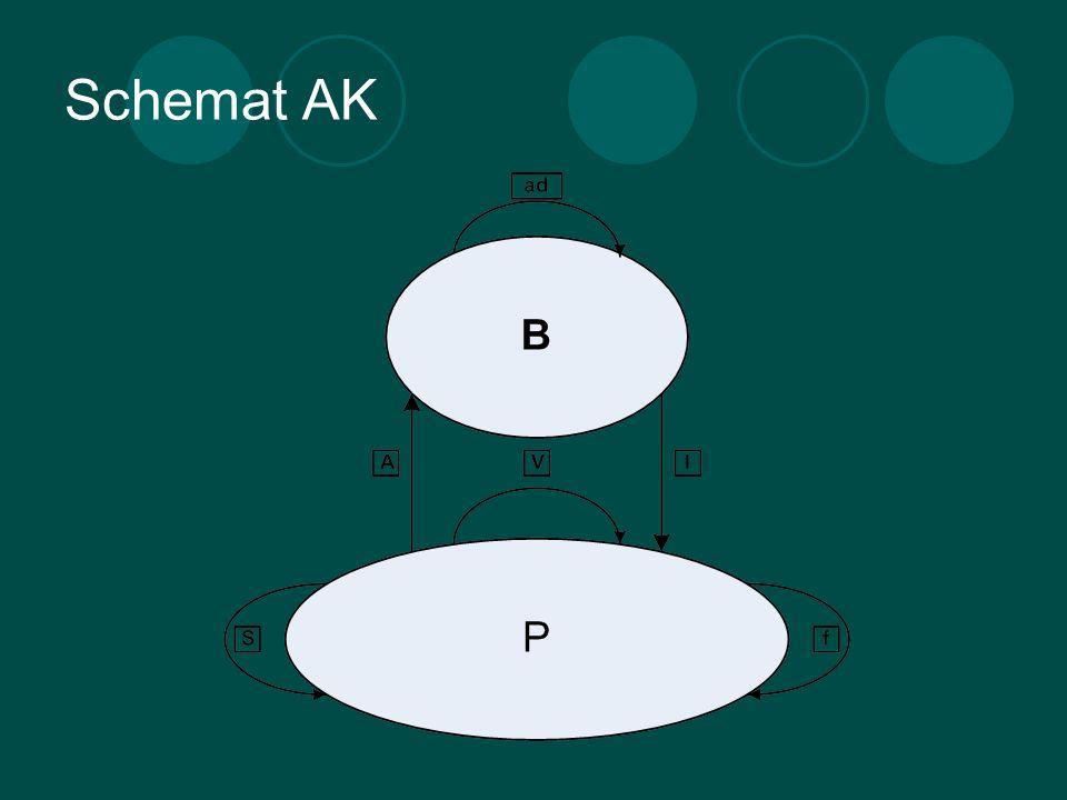 Schemat AK